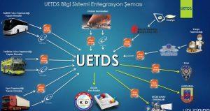 U-ETDS 31 ARALIK İTİBARİYLE DEVREYE GİRİYOR